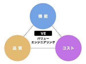 株式会社アライのVE提案